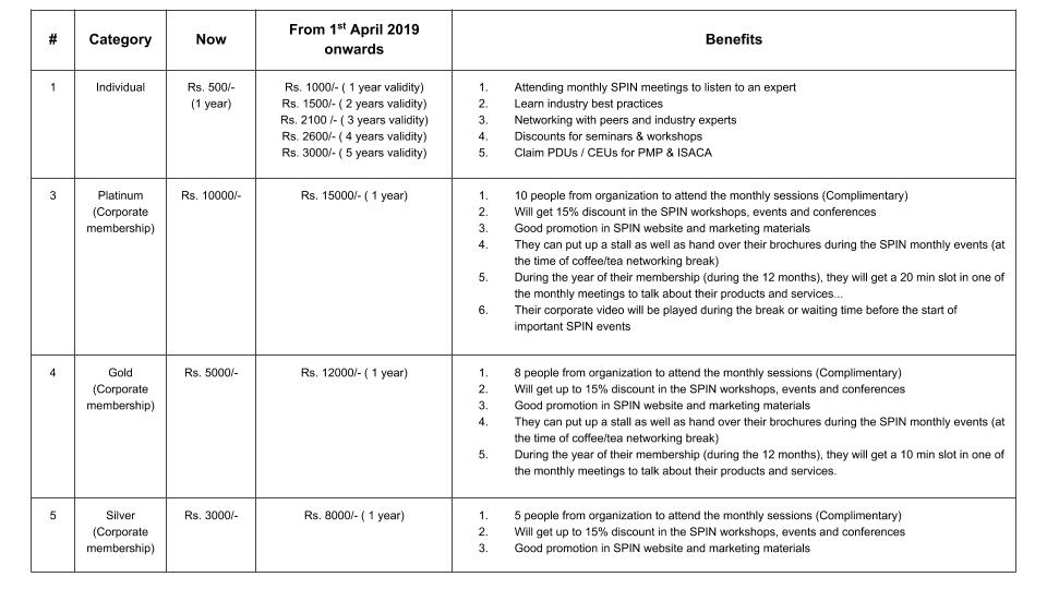 SPIN Chennai - membership prices - 1 Apr 2019 onwards (3)